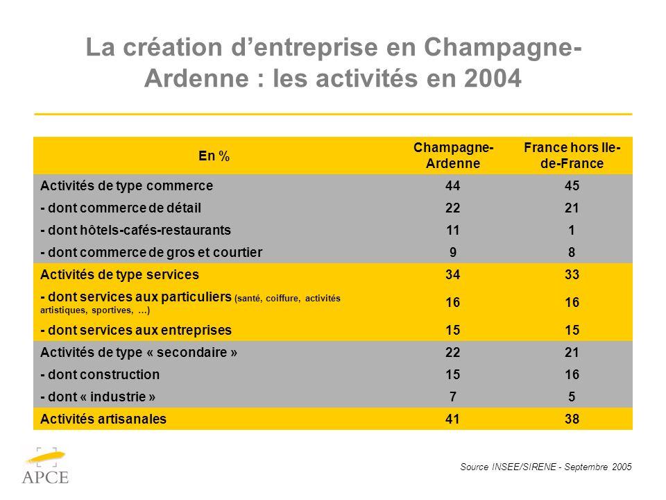 Source INSEE/SIRENE - Septembre 2005 La création dentreprise en Champagne- Ardenne : les activités en 2004 En % Champagne- Ardenne France hors Ile- de