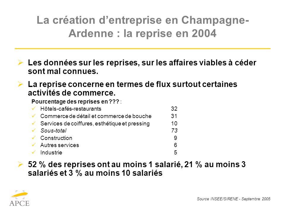 Source INSEE/SIRENE - Septembre 2005 La création dentreprise en Champagne- Ardenne : la reprise en 2004 Les données sur les reprises, sur les affaires viables à céder sont mal connues.