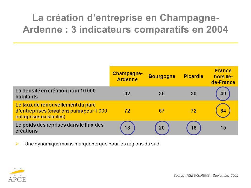 Source INSEE/SIRENE - Septembre 2005 La création dentreprise en Champagne- Ardenne : 3 indicateurs comparatifs en 2004 Une dynamique moins marquante que pour les régions du sud.