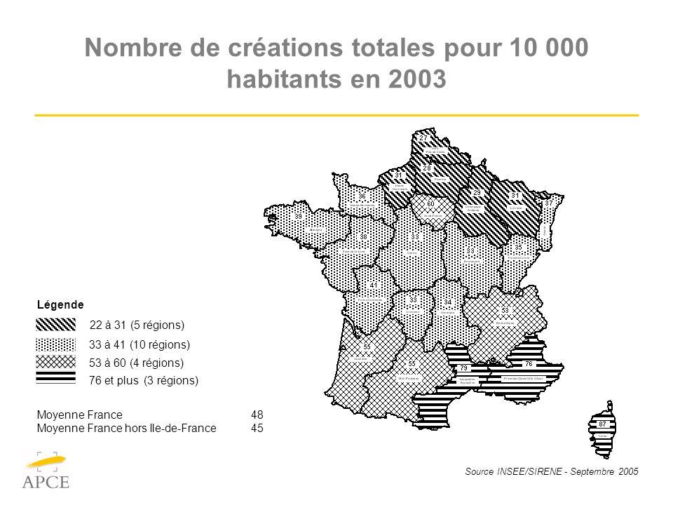 Source INSEE/SIRENE - Septembre 2005 Nombre de créations totales pour 10 000 habitants en 2003 Moyenne France 48 Moyenne France hors Ile-de-France 45 Légende 22 à 31 (5 régions) 33 à 41 (10 régions) 53 à 60 (4 régions) 76 et plus (3 régions)