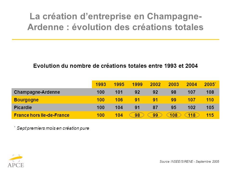 Source INSEE/SIRENE - Septembre 2005 La création dentreprise en Champagne- Ardenne : évolution des créations totales 1993199519992002200320042005 * Ch
