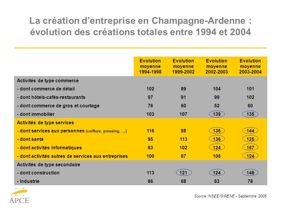 Source INSEE/SIRENE - Septembre 2005 La création dentreprise en Champagne-Ardenne : évolution des créations totales entre 1994 et 2004 Evolution moyen