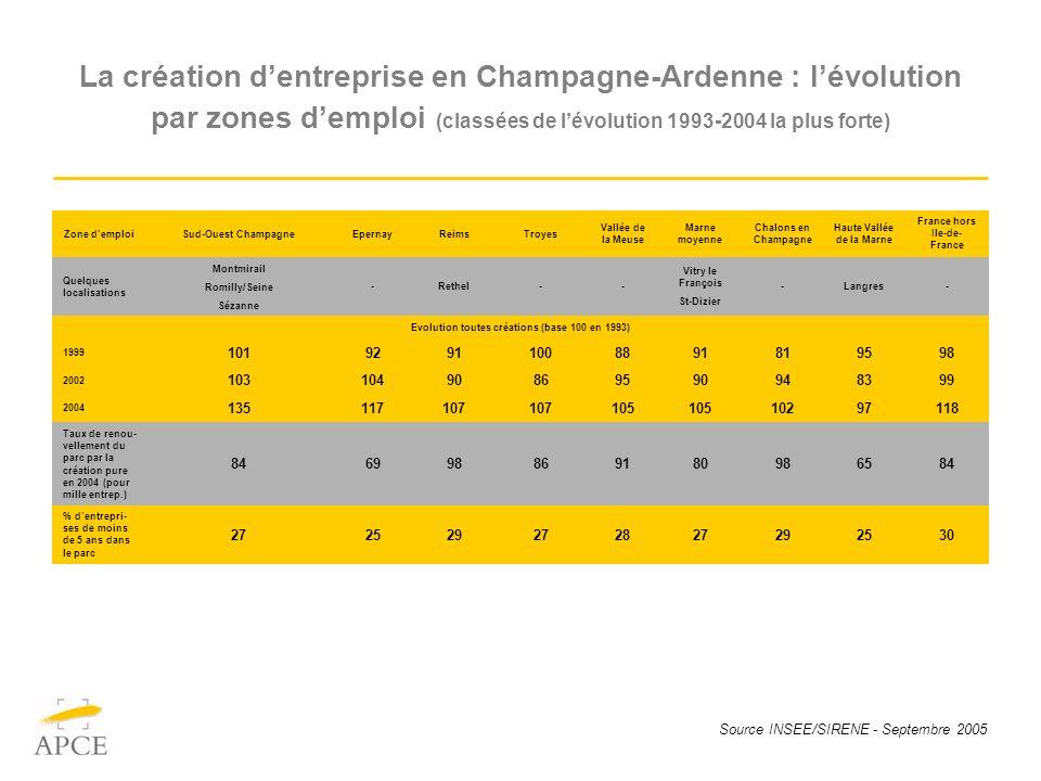 Source INSEE/SIRENE - Septembre 2005 La création dentreprise en Champagne-Ardenne : lévolution par zones demploi (classées de lévolution 1993-2004 la