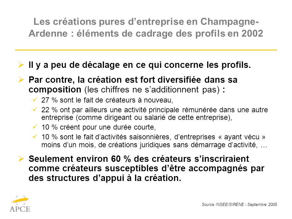 Source INSEE/SIRENE - Septembre 2005 Les créations pures dentreprise en Champagne- Ardenne : éléments de cadrage des profils en 2002 Il y a peu de décalage en ce qui concerne les profils.