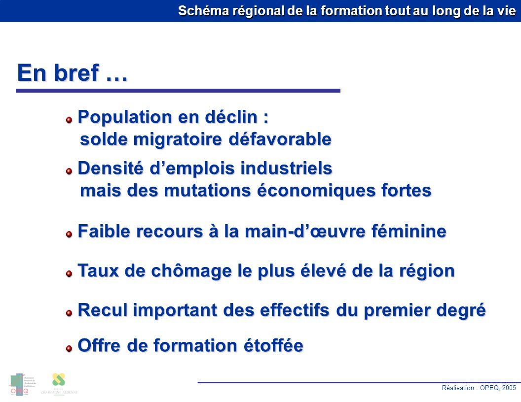 Schéma régional de la formation tout au long de la vie En bref … Réalisation : OPEQ, 2005 10.0 % Population en déclin : solde migratoire défavorable P