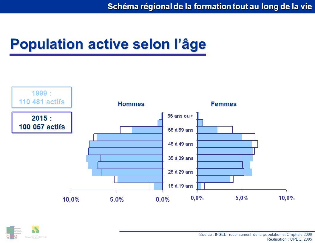 Schéma régional de la formation tout au long de la vie Population active selon lâge Source : INSEE, recensement de la population et Omphale 2000 Réali