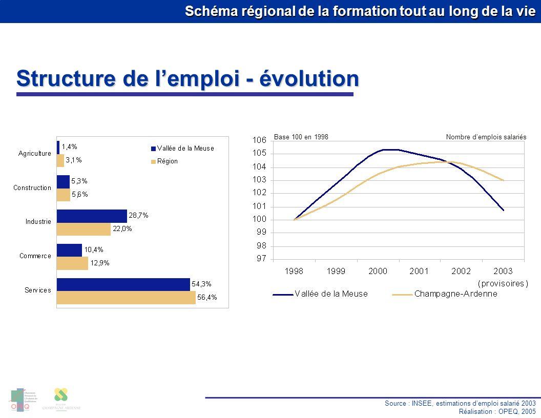 Schéma régional de la formation tout au long de la vie Source : INSEE, estimations demploi salarié 2003 Réalisation : OPEQ, 2005 Structure de lemploi