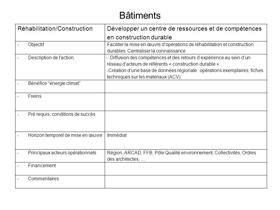 Bâtiments Réhabilitation/Construction Développer un centre de ressources et de compétences en construction durable - Objectif Faciliter la mise en œuvre dopérations de réhabilitation et construction durables.