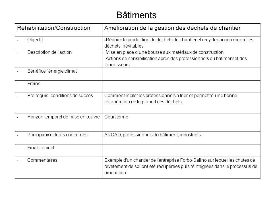Bâtiments Réhabilitation/ConstructionAmélioration de la gestion des déchets de chantier - Objectif -Réduire la production de déchets de chantier et re