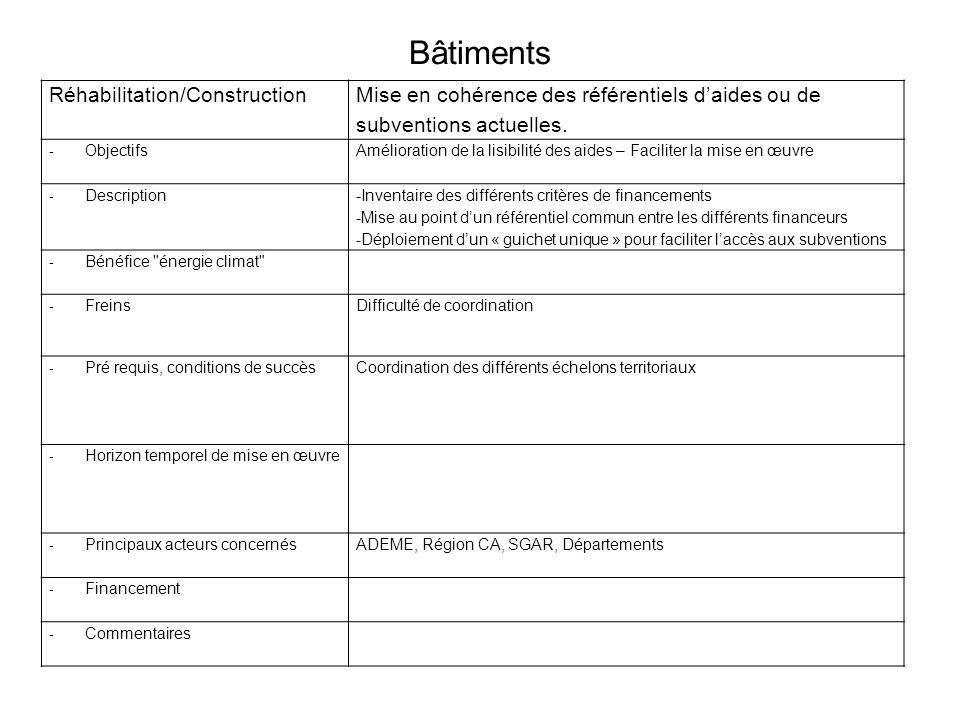 Bâtiments Réhabilitation/ConstructionMise en cohérence des référentiels daides ou de subventions actuelles. - ObjectifsAmélioration de la lisibilité d