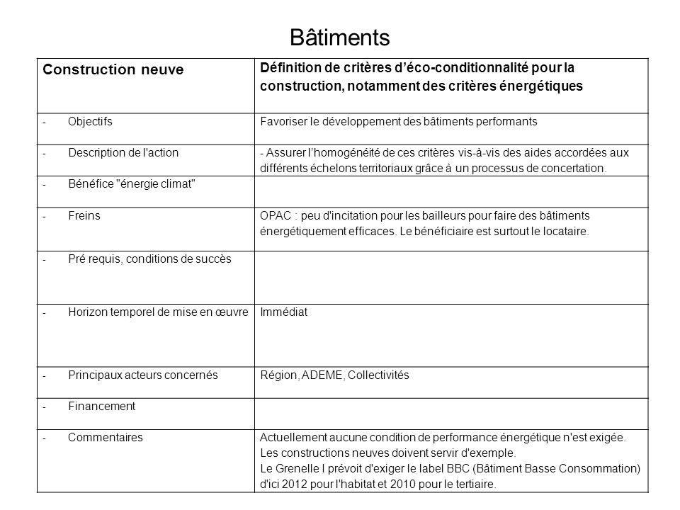 Bâtiments Construction neuve Définition de critères déco-conditionnalité pour la construction, notamment des critères énergétiques - ObjectifsFavoriser le développement des bâtiments performants - Description de l action - Assurer lhomogénéité de ces critères vis-à-vis des aides accordées aux différents échelons territoriaux grâce à un processus de concertation.
