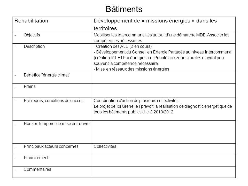 Bâtiments Réhabilitation Exemplarité de létat et des collectivités.