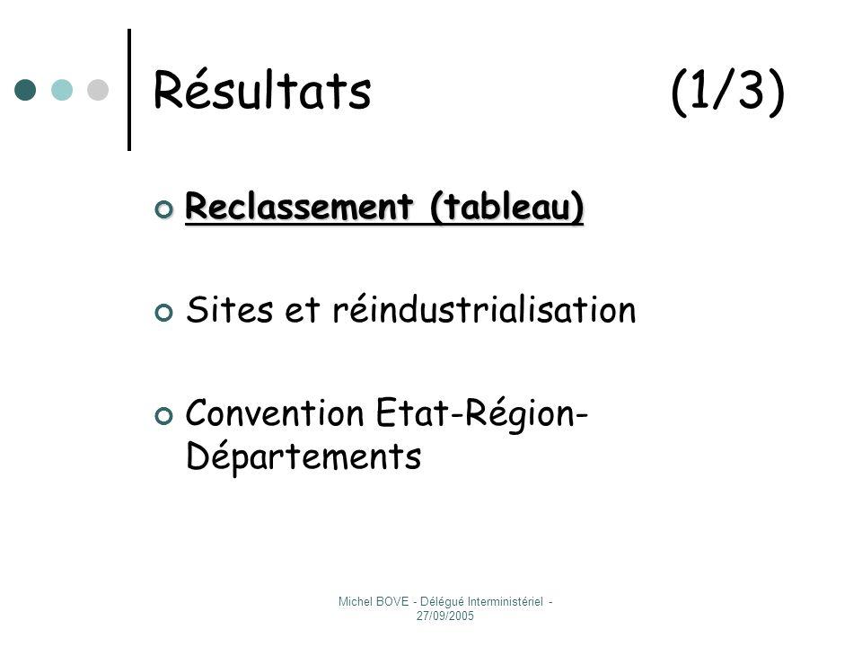 Michel BOVE - Délégué Interministériel - 27/09/2005 MOULINEX : Bilan du reclassement au 24 juin 2005 D.R.T.E.F.P.
