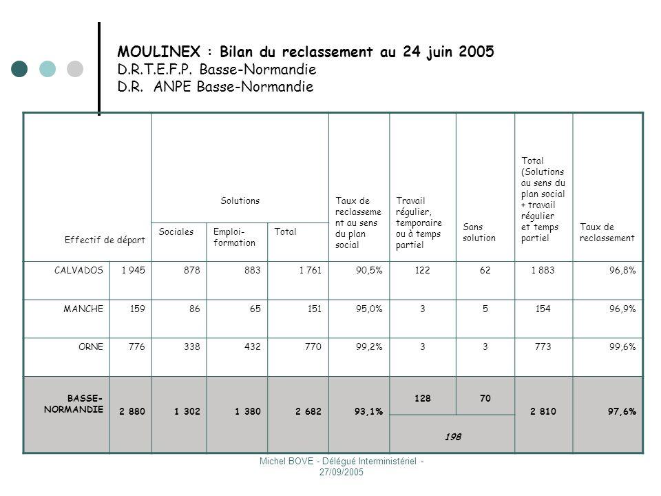 Michel BOVE - Délégué Interministériel - 27/09/2005 Résultats (2/3) Reclassement (tableau) Sites et réindustrialisation Sites et réindustrialisation Convention Etat-Région- Départements