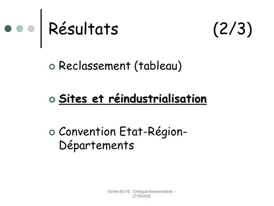 Michel BOVE - Délégué Interministériel - 27/09/2005 Résultats (3/3) Reclassement (tableau) Sites et réindustrialisation Convention Etat-Région- Départements Convention Etat-Région- Départements