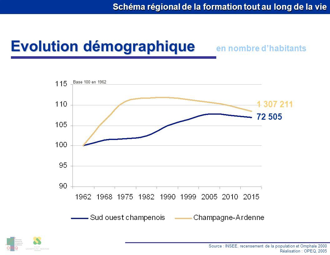 Schéma régional de la formation tout au long de la vie Evolution démographique en nombre dhabitants Source : INSEE, recensement de la population et Omphale 2000 Réalisation : OPEQ, 2005 1 307 211 72 505 Base 100 en 1962