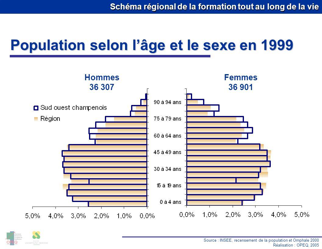 Schéma régional de la formation tout au long de la vie Population selon lâge et le sexe en 1999 Source : INSEE, recensement de la population et Omphale 2000 Réalisation : OPEQ, 2005 Hommes 36 307 Femmes 36 901