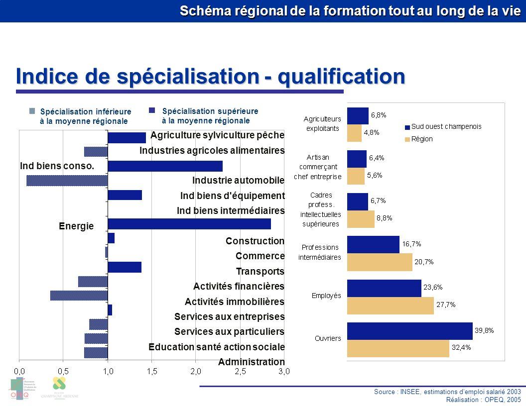 Schéma régional de la formation tout au long de la vie Taux de chômage Source : DRTEFP Réalisation : OPEQ, 2005 Premier trimestre 2005 13.9 % 10.0 % 8.1 % 6.9 % 11.0 % 10.3 % 8.3 % 11.5 % Région : 10.5 % Sud ouest champenois Cat.