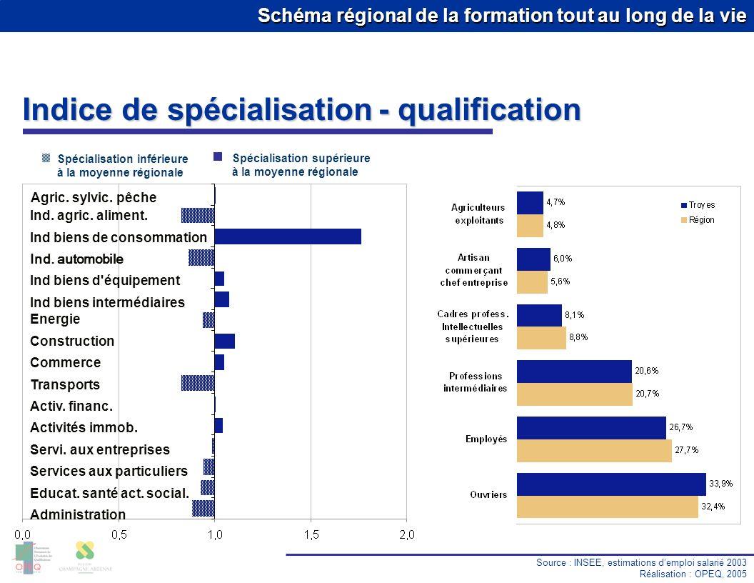 Schéma régional de la formation tout au long de la vie Source : INSEE, estimations demploi salarié 2003 Réalisation : OPEQ, 2005 Indice de spécialisat