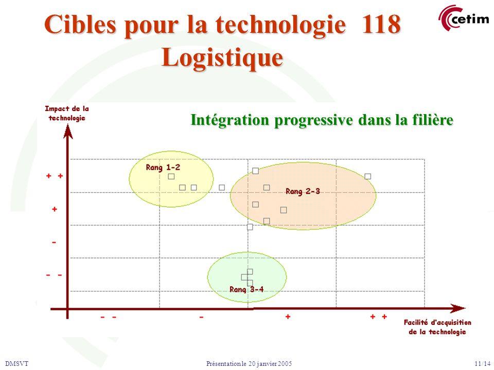 DMSVT 11/14 Présentation le 20 janvier 2005 Cibles pour la technologie 118 Logistique Intégration progressive dans la filière