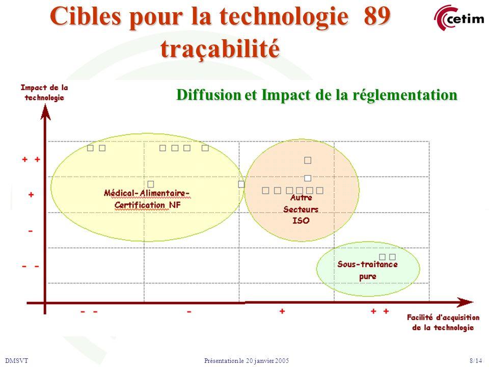 DMSVT 8/14 Présentation le 20 janvier 2005 Cibles pour la technologie 89 traçabilité Diffusion et Impact de la réglementation