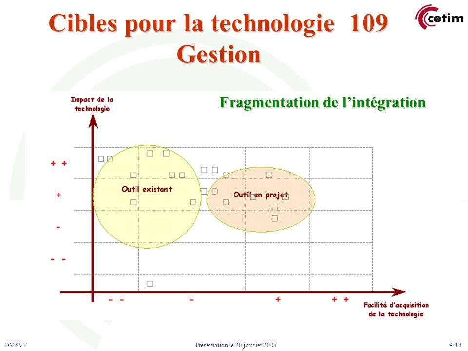 DMSVT 9/14 Présentation le 20 janvier 2005 Cibles pour la technologie 109 Gestion Fragmentation de lintégration