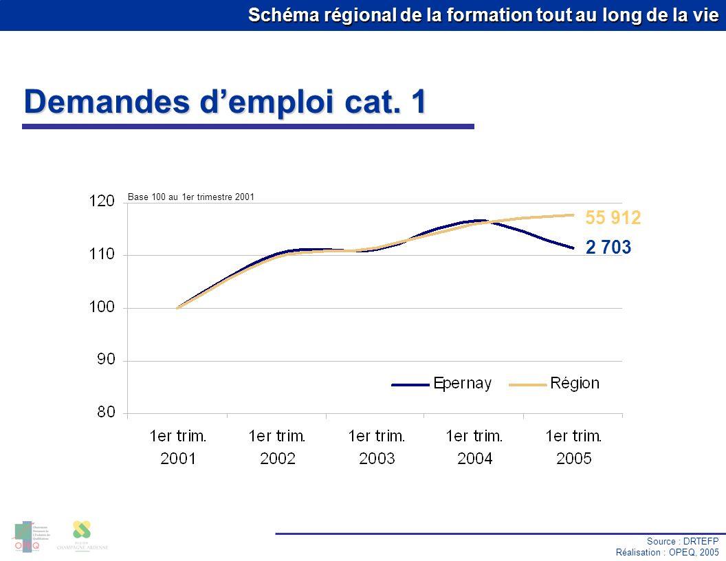 Schéma régional de la formation tout au long de la vie Demandes demploi cat. 1 Source : DRTEFP Réalisation : OPEQ, 2005 55 912 2 703 Base 100 au 1er t