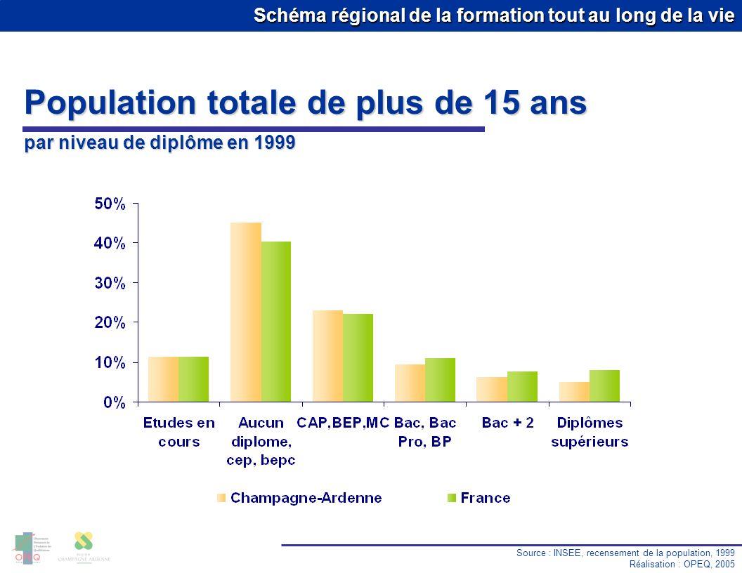 Schéma régional de la formation tout au long de la vie Population totale de plus de 15 ans par niveau de diplôme en 1999 Source : INSEE, recensement d