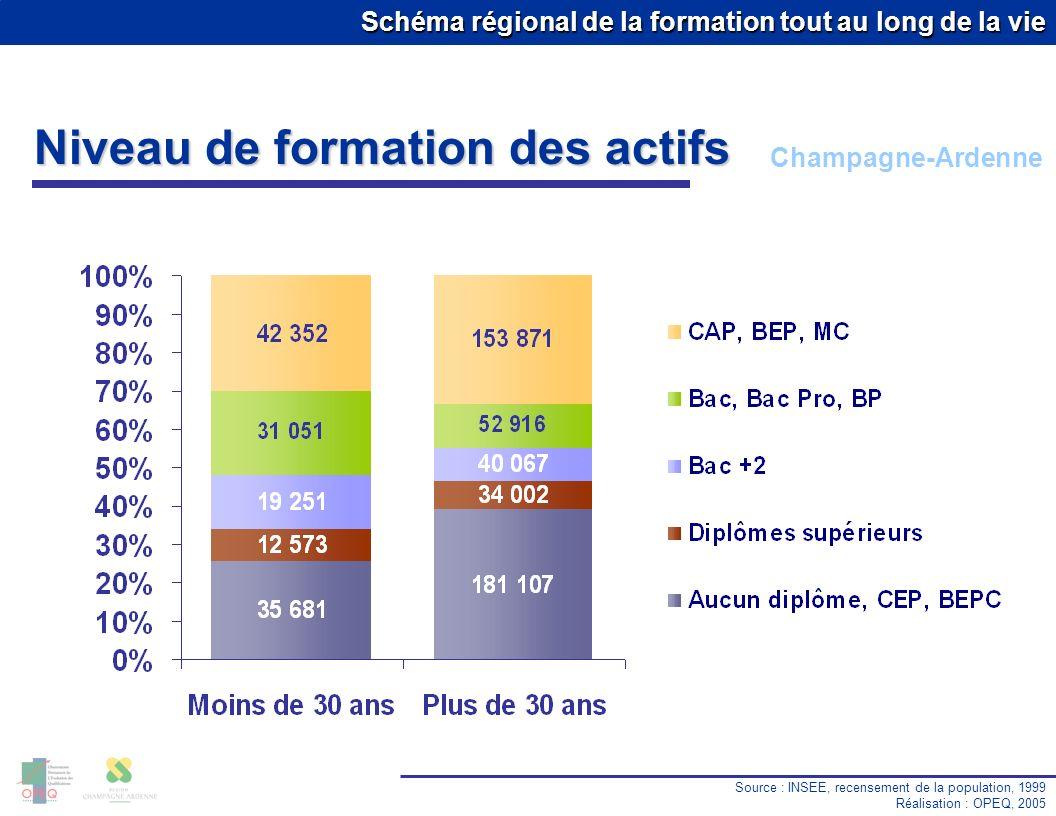 Schéma régional de la formation tout au long de la vie Niveau de formation des actifs Source : INSEE, recensement de la population, 1999 Réalisation :