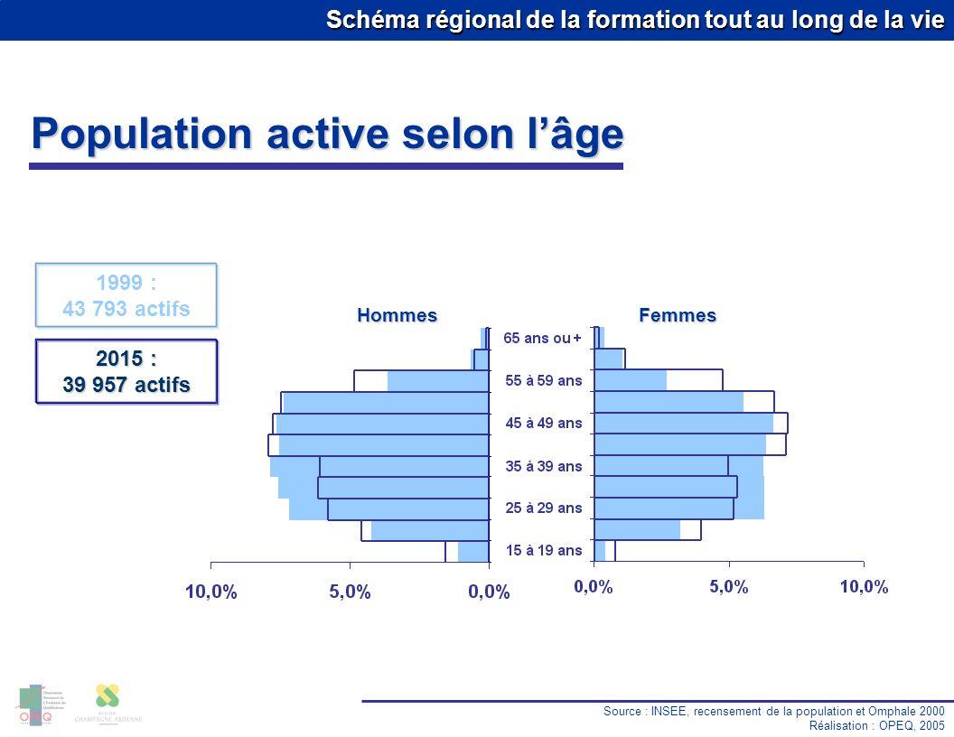 Schéma régional de la formation tout au long de la vie Population de moins de 20 ans Sources : INSEE, recensement de la population et Omphale 2000 - Rectorat Réalisation : OPEQ, 2005 19 725 Base 100 en 1982 Effectifs en formation Enseignement secondaire EpernayRégion Effectif 2004-2005 Evolution 2000-2004 Collège 4 797-6.7 %-10.1 % Lycée 1 492-1.6 %-1.1 %