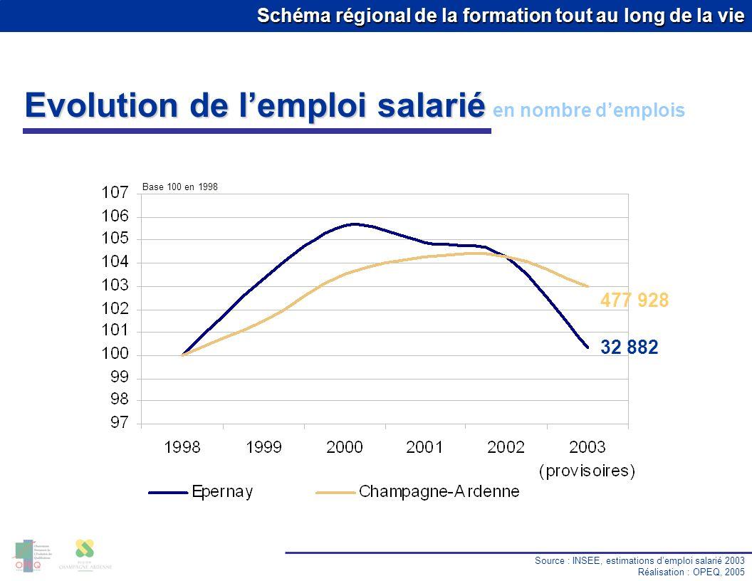 Schéma régional de la formation tout au long de la vie Evolution de lemploi salarié en nombre demplois Source : INSEE, estimations demploi salarié 200