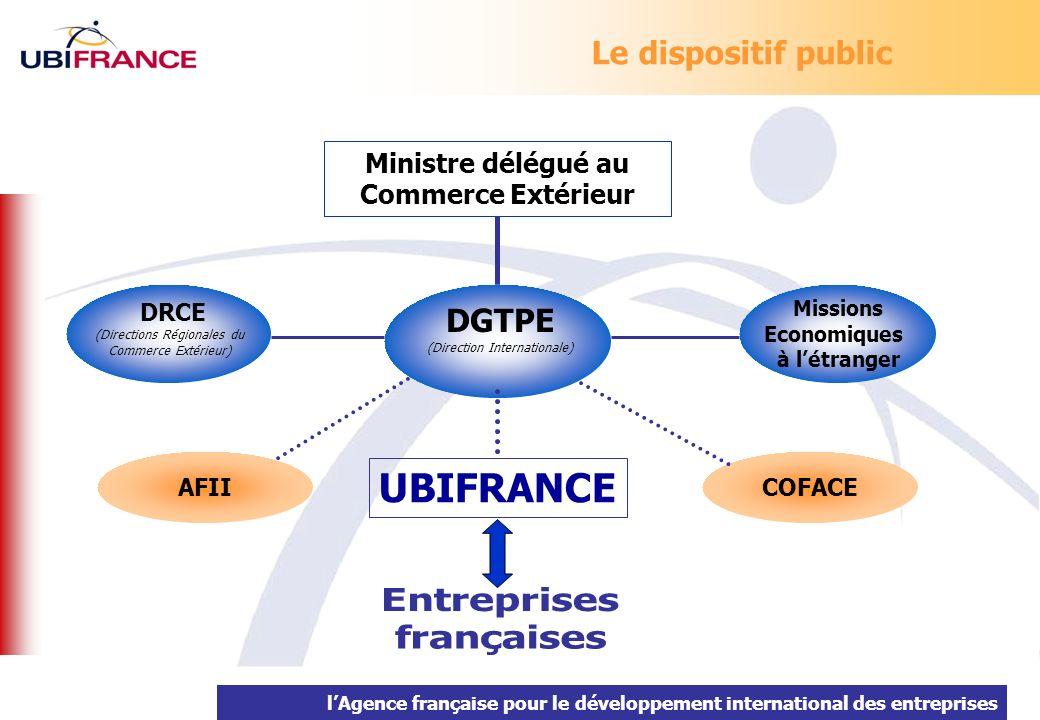 Le dispositif public DGTPE (Direction Internationale) DRCE (Directions Régionales du Commerce Extérieur) Missions Economiques à létranger Ministre dél