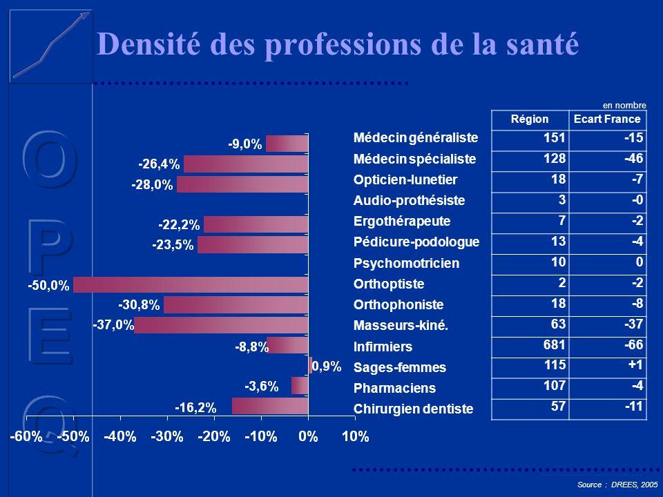 Densité des professions de la santé Source : DREES, 2005 Médecin généraliste Médecin spécialiste Opticien-lunetier Audio-prothésiste Ergothérapeute Pé