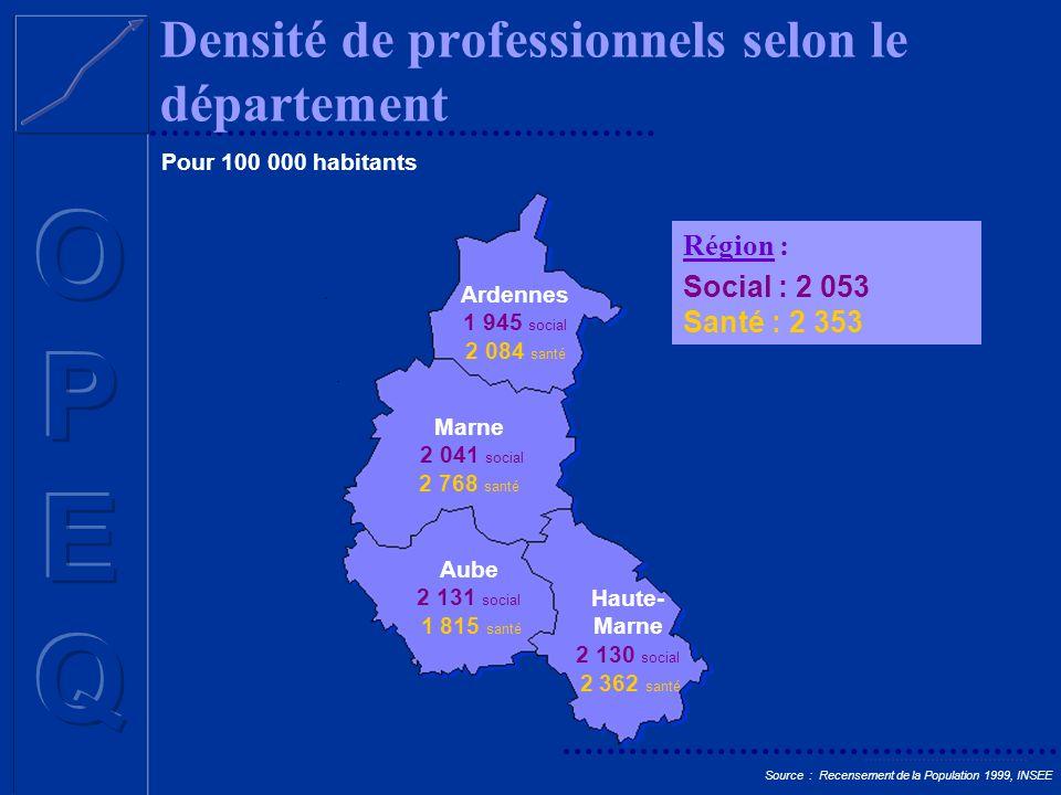 Densité de professionnels selon le département Source : INSEE, recensement 1999 Région : Ardennes 1 945 social 2 084 santé Marne 2 041 social 2 768 sa
