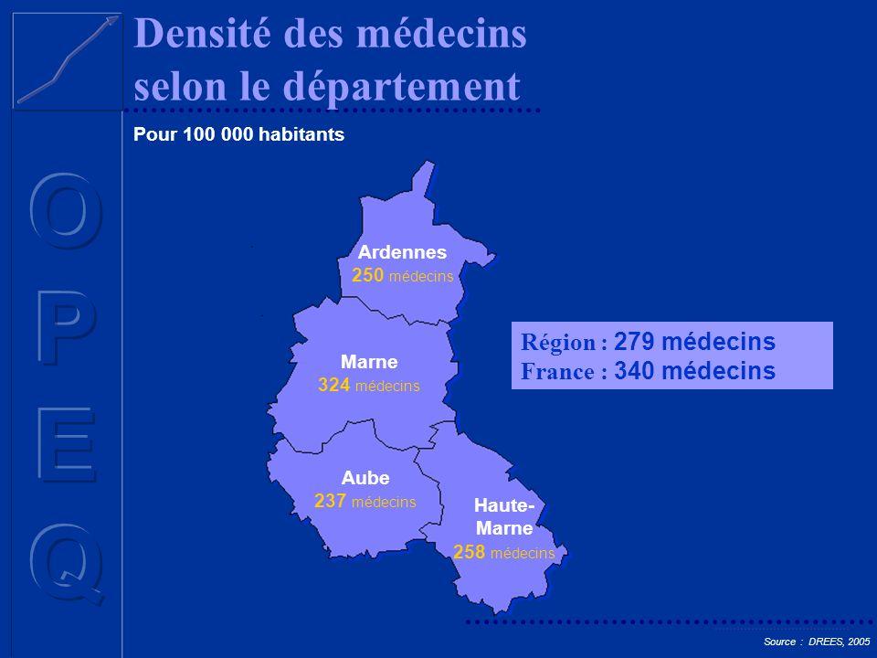 Densité des médecins selon le département Source : INSEE, recensement 1999 Région : 279 médecins France : 340 médecins Ardennes 250 médecins Marne 324