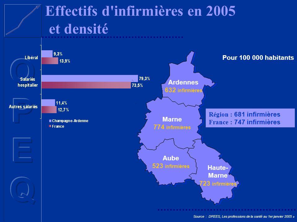 Effectifs d'infirmières en 2005 et densité Ardennes 632 infirmières Marne 774 infirmières Aube 523 infirmières Haute- Marne 723 infirmières Région : 6
