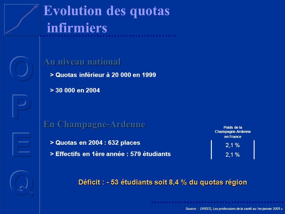 Evolution des quotas infirmiers Source : DREES, Les professions de la santé au 1er janvier 2005 » Au niveau national En Champagne-Ardenne > Quotas inf