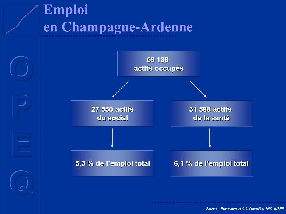 59 136 actifs occupés 27 550 actifs du social 31 586 actifs de la santé Emploi en Champagne-Ardenne Source : Recensement de la Population 1999, INSEE