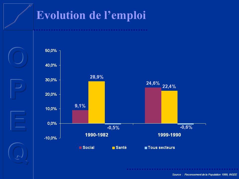 Caractéristiques de lemploi Social (28 000 emplois) Source : Recensement de la Population 1999, INSEE Tous secteurs confondus : - 43.1 % femmes 16.7 % temps partiel - 84.8 % emploi pérenne Santé