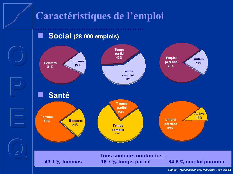 Caractéristiques de lemploi Social (28 000 emplois) Source : Recensement de la Population 1999, INSEE Tous secteurs confondus : - 43.1 % femmes 16.7 %