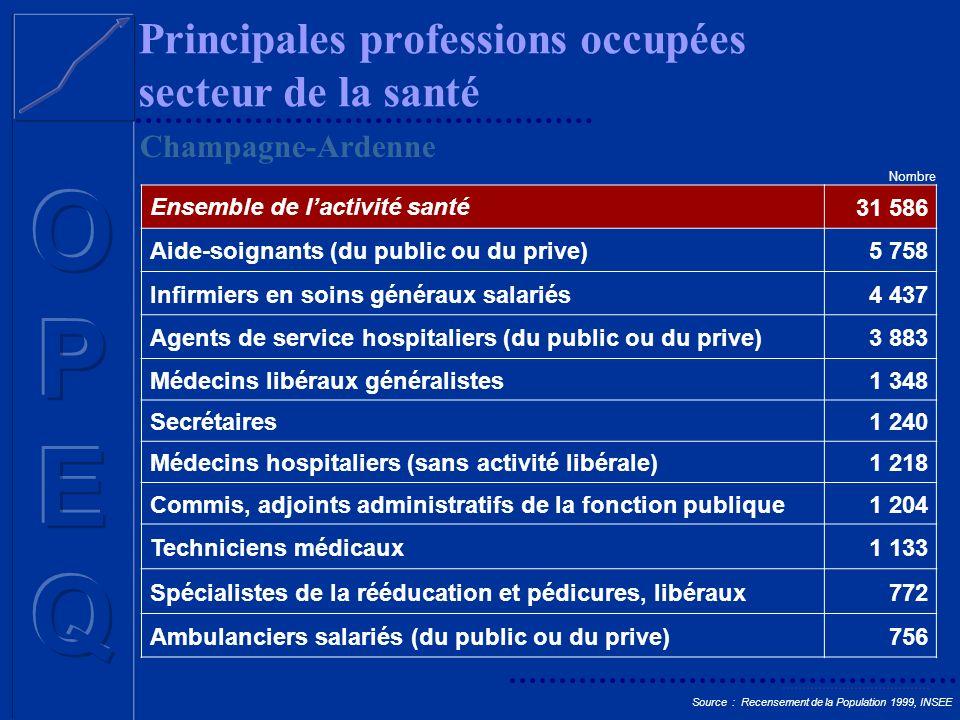 Principales professions occupées secteur de la santé Ensemble de lactivité santé31 586 Aide-soignants (du public ou du prive)5 758 Infirmiers en soins