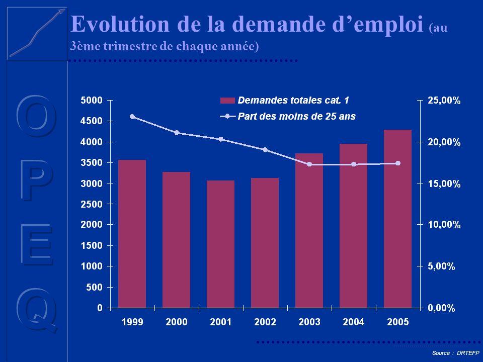 Evolution de la demande demploi (au 3ème trimestre de chaque année) Source : DRTEFP