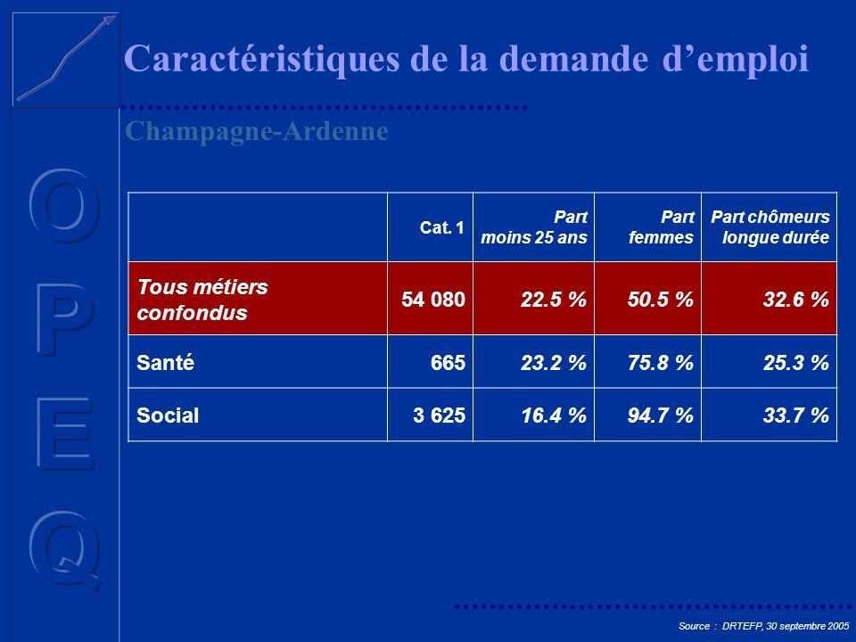 Caractéristiques de la demande demploi Cat. 1 Part moins 25 ans Part femmes Part chômeurs longue durée Tous métiers confondus 54 08022.5 %50.5 %32.6 %