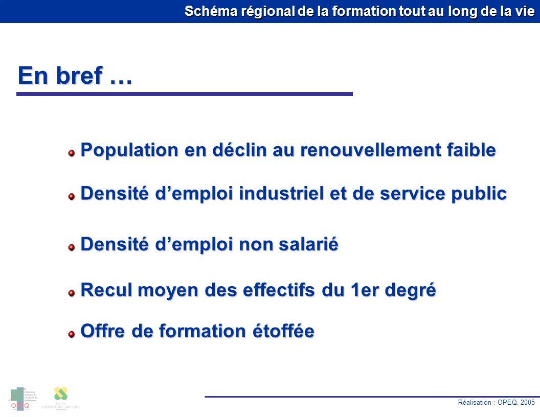 Schéma régional de la formation tout au long de la vie En bref … Réalisation : OPEQ, 2005 10.0 % Population en déclin au renouvellement faible Populat