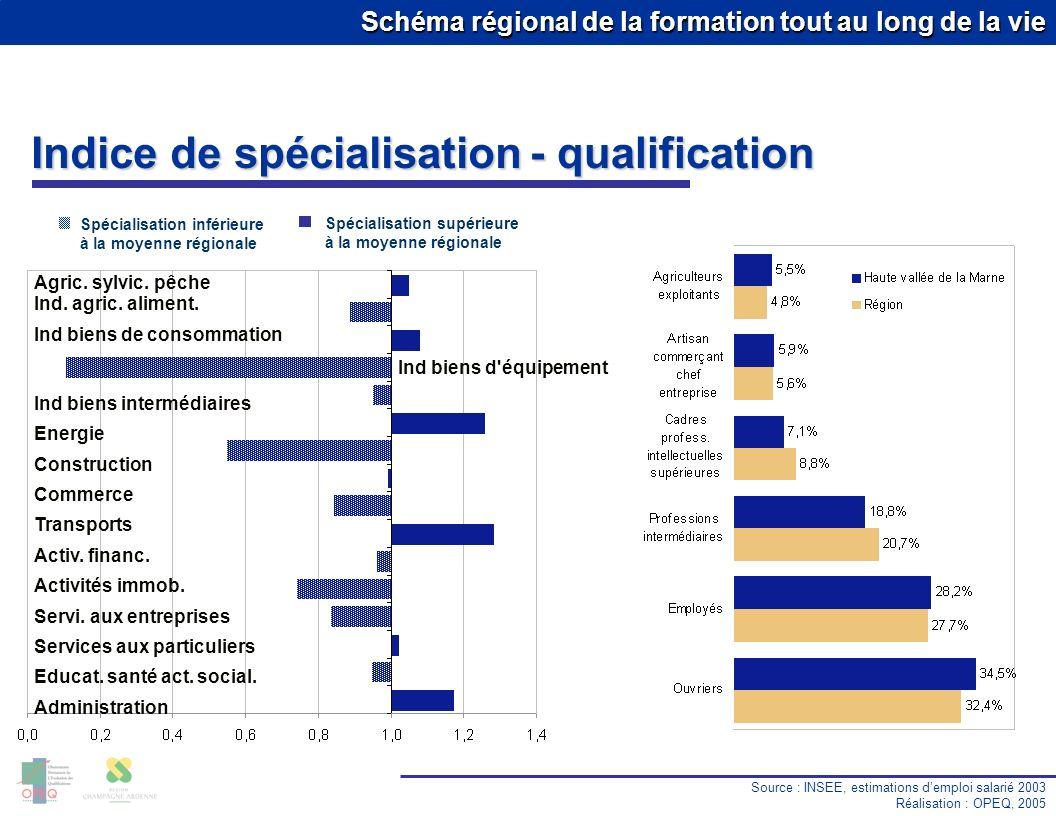 Schéma régional de la formation tout au long de la vie Taux de chômage Source : DRTEFP Réalisation : OPEQ, 2005 Premier trimestre 2005 13.9 % 10.0 % 8.1 % 6.9 % 11.0 % 10.3 % 8.3 % 11.5 % Région : 10.5 % Haute vallée de la Marne Cat.