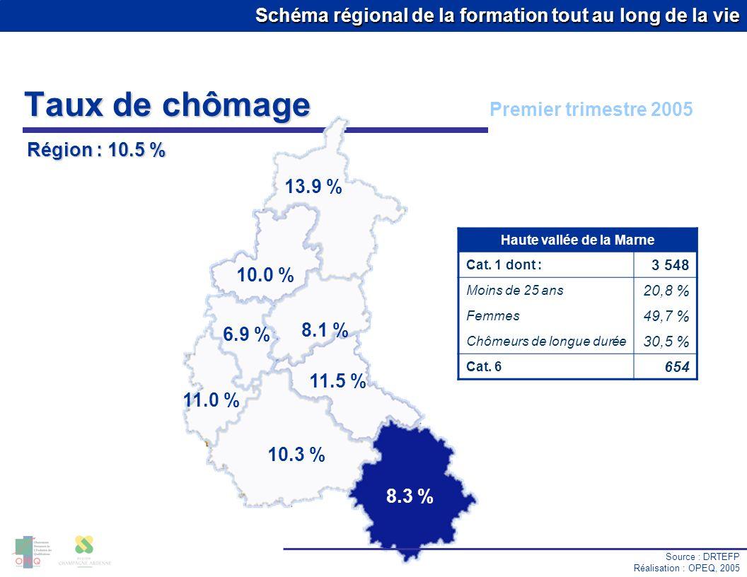 Schéma régional de la formation tout au long de la vie Taux de chômage Source : DRTEFP Réalisation : OPEQ, 2005 Premier trimestre 2005 13.9 % 10.0 % 8