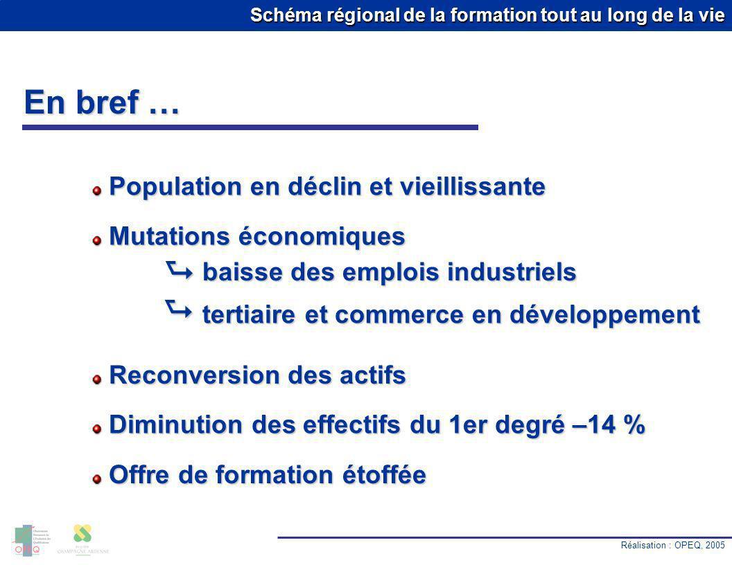 Schéma régional de la formation tout au long de la vie En bref … Réalisation : OPEQ, 2005 10.0 % Population en déclin et vieillissante Population en d