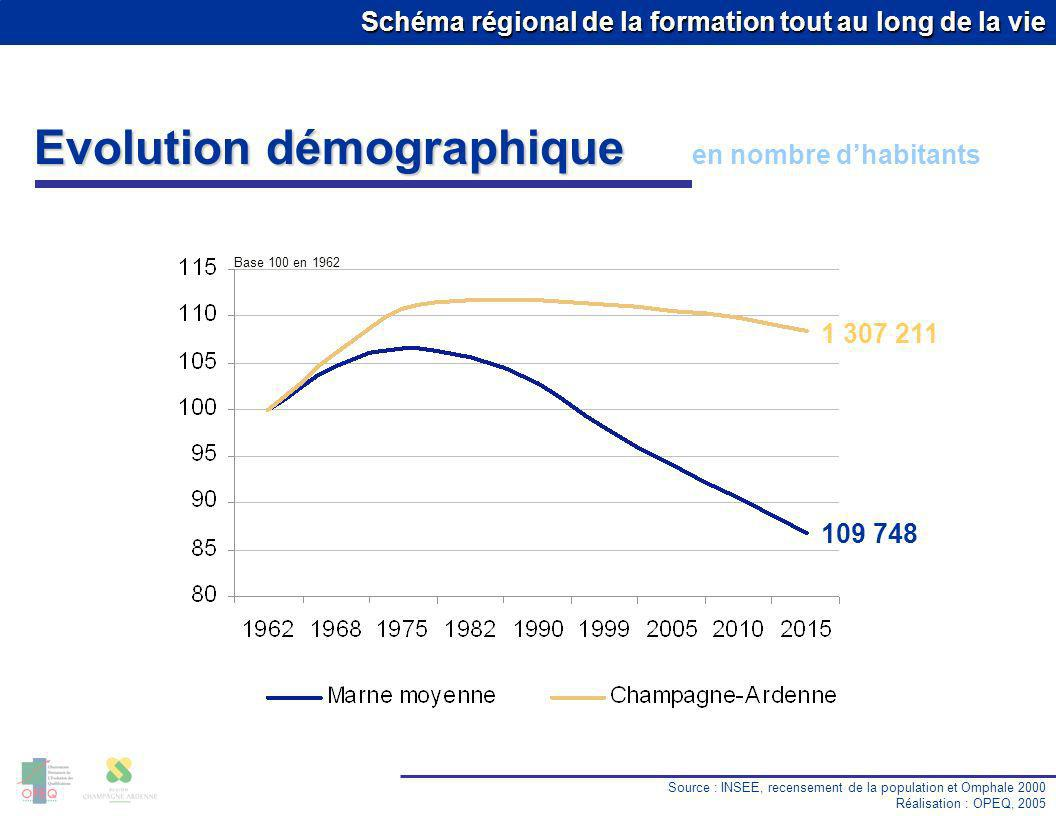 Schéma régional de la formation tout au long de la vie Evolution démographique en nombre dhabitants Source : INSEE, recensement de la population et Om
