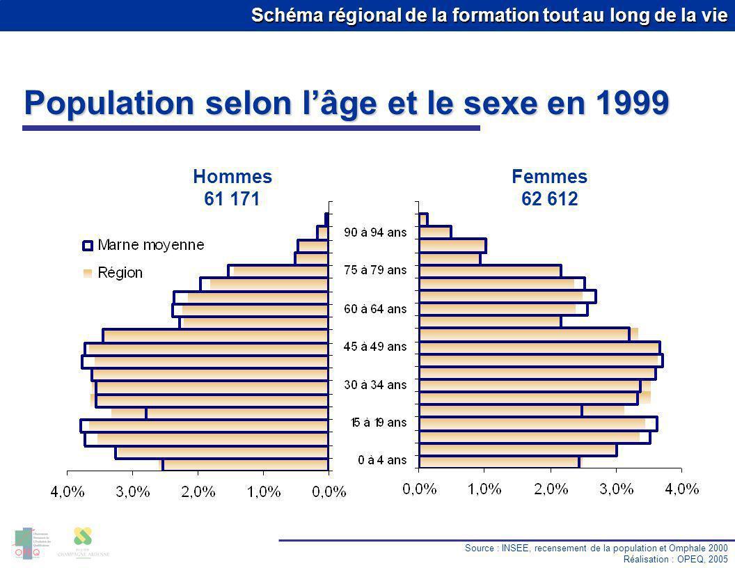 Schéma régional de la formation tout au long de la vie Population selon lâge et le sexe en 1999 Source : INSEE, recensement de la population et Omphale 2000 Réalisation : OPEQ, 2005 Hommes 61 171 Femmes 62 612