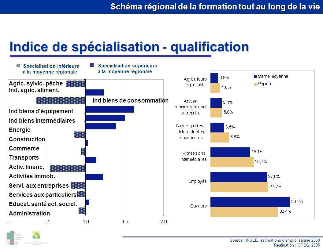 Schéma régional de la formation tout au long de la vie Taux de chômage Source : DRTEFP Réalisation : OPEQ, 2005 Premier trimestre 2005 13.9 % 10.0 % 8.1 % 6.9 % 11.0 % 10.3 % 8.3 % 11.5 % Région : 10.5 % MARNE MOYENNE Cat.